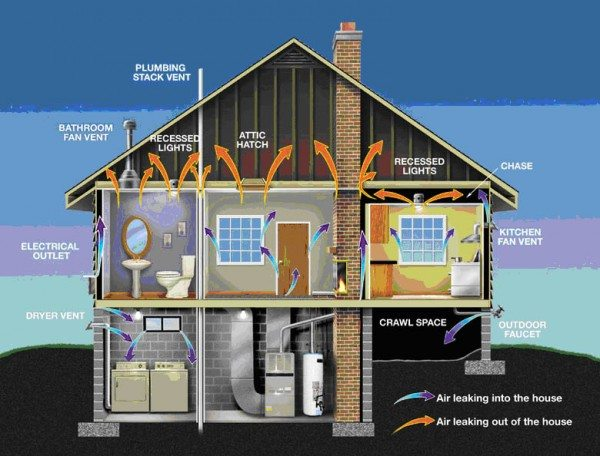 Michigan roofing contractor home energy audit